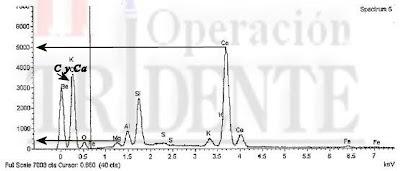 Espectro EDX de zona oscura