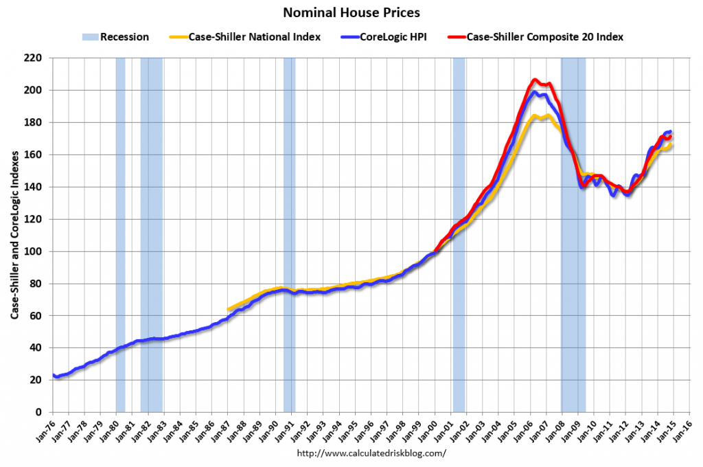 house price indices October 2014