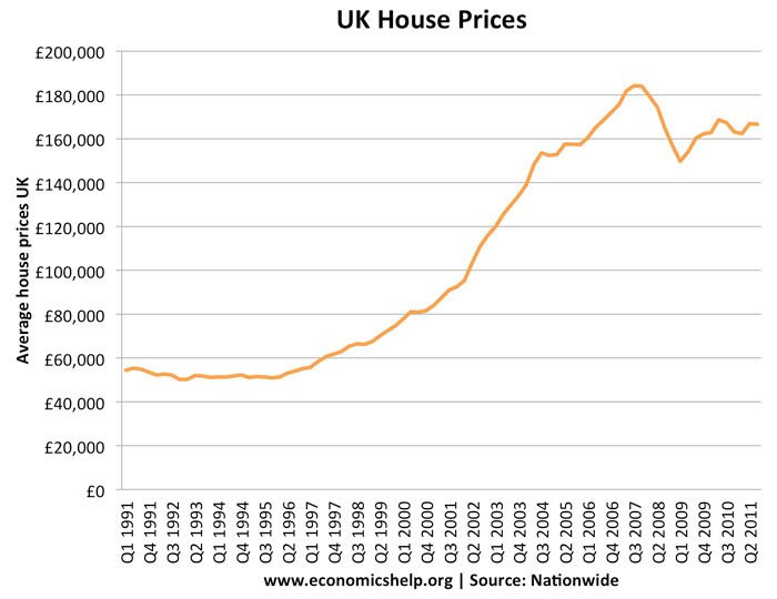 ukhouseprices
