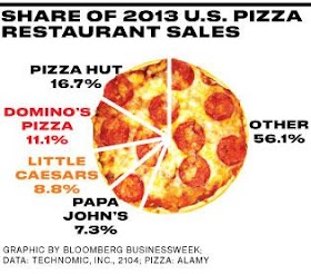 Domino Pizza Vs Pizza Hut