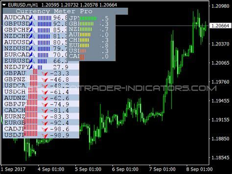 Forex currency meter & price action