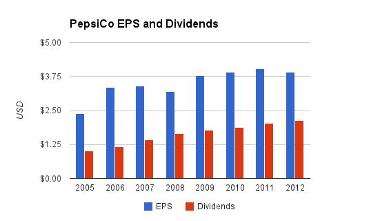 PepsiCo Dividends