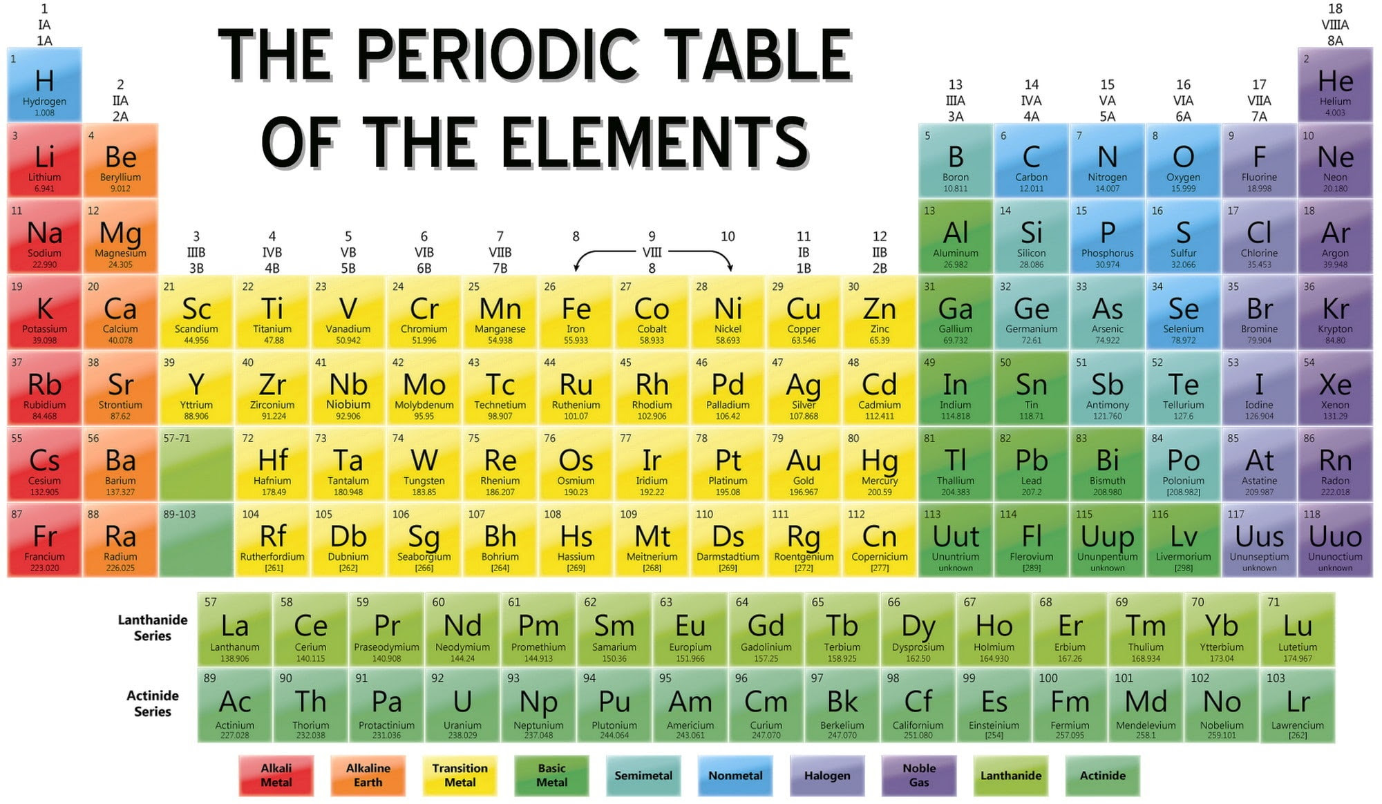 46 Periodic Table Element And Symbol Quiz Table Element Periodic