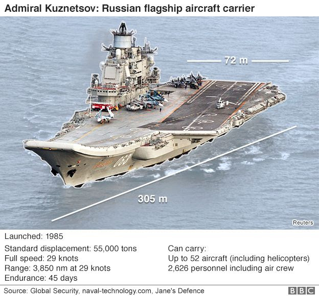 Russian aircraft carrier travelling through the Channel