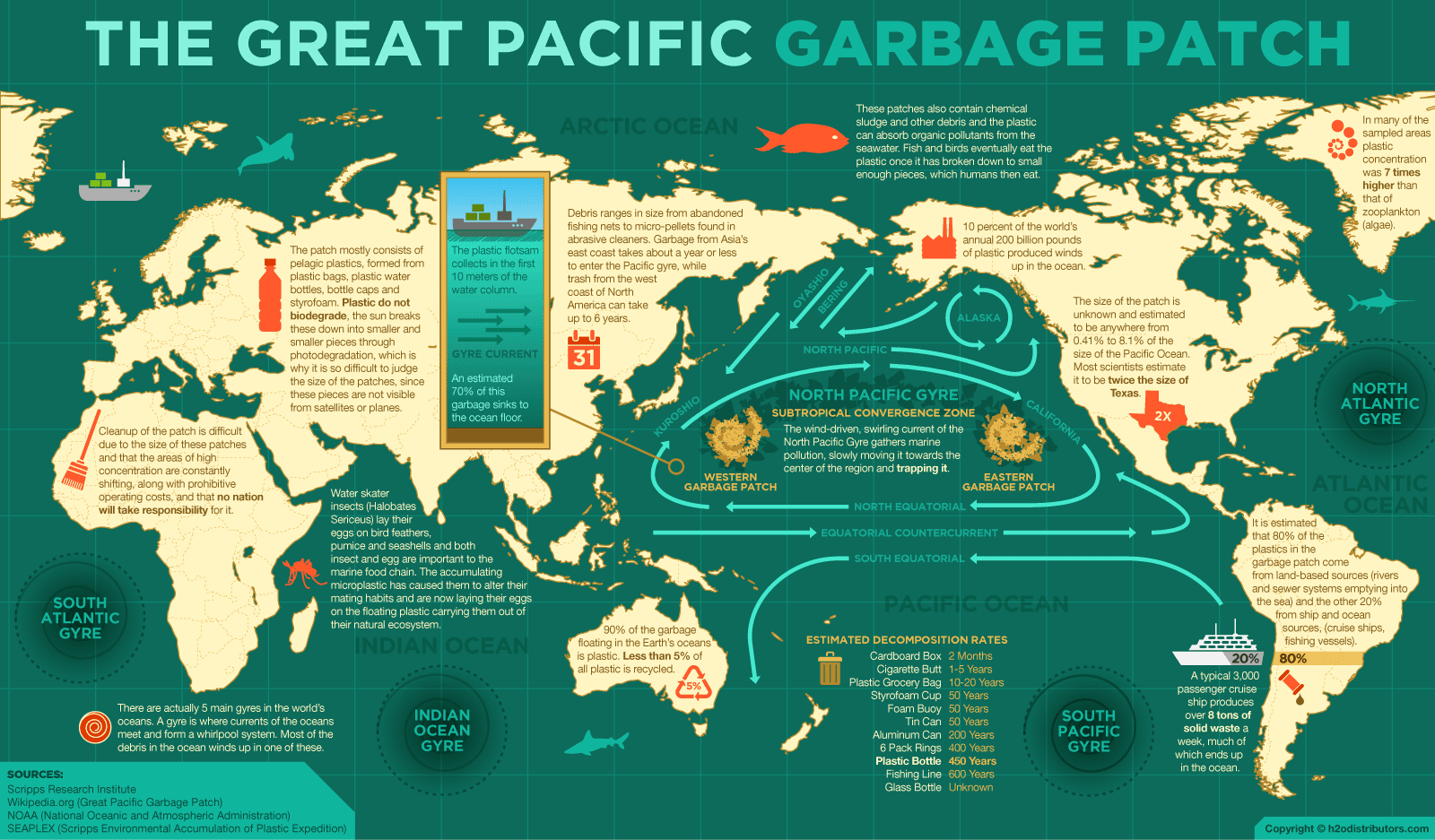 Great Pacific Garbage Patch(es) | the ocean idea