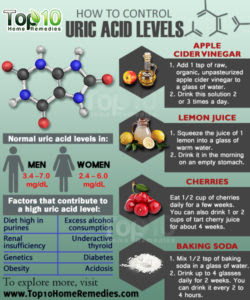 tin  resultant from either increased production of uric acid inward the trunk or  decreased excre How to Control Uric Acid Levels inward 10 Ways