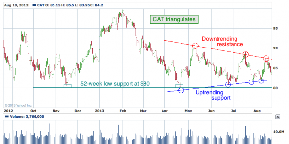 1-year chart of CAT (Caterpillar, Inc.)