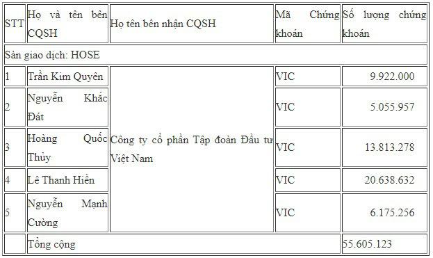 5 cá nhân vừa trao tay số cổ phiếu trị giá 6.400 tỷ đồng cho công ty riêng của ông Phạm Nhật Vượng - Ảnh 1.
