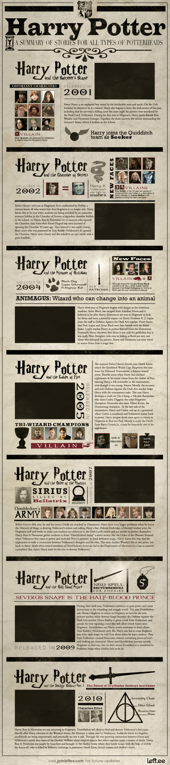 A Visual Summary of Harry Potter