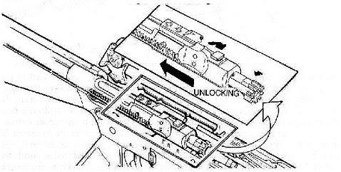 Figure 4-7. Unlocking.