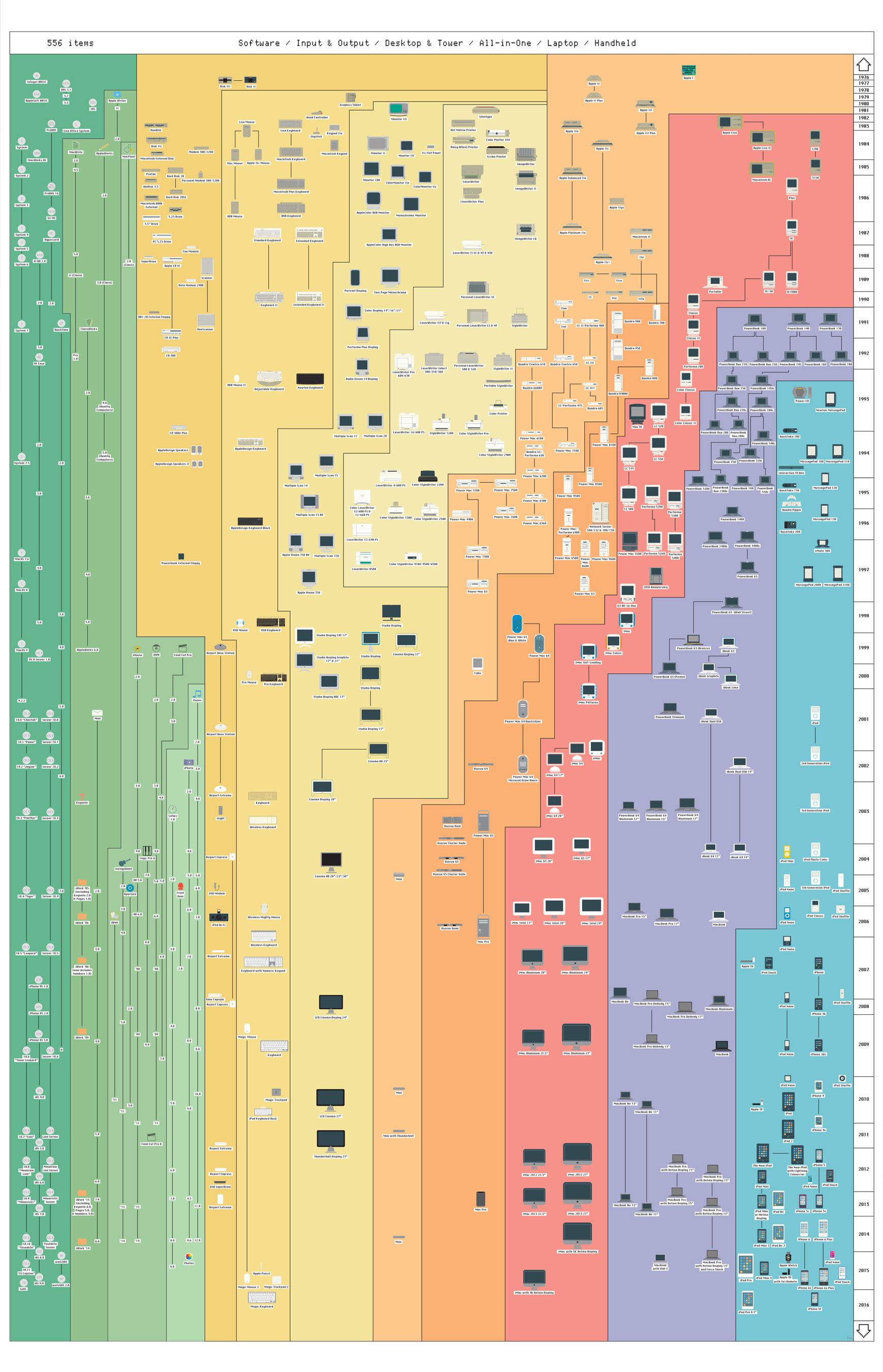 History of Apple Products (source in comments)
