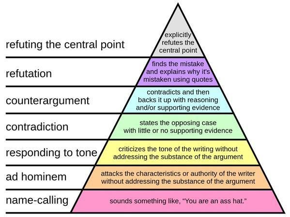 climateadaptation:  The Hierarchy of Disagreement, by Paul Graham.