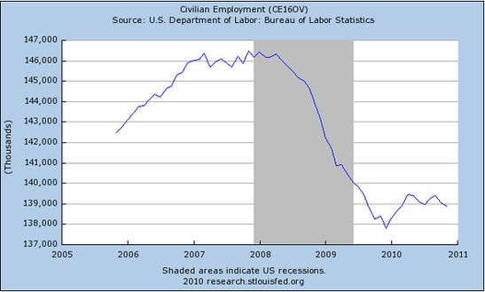 Civilian employment numbers have given up the past few months' gains.