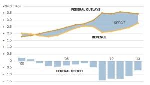 Deficit-decline