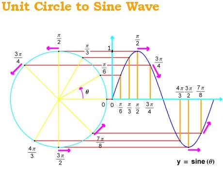Sine Wave | Digital Audio Wiki | Fandom powered by Wikia