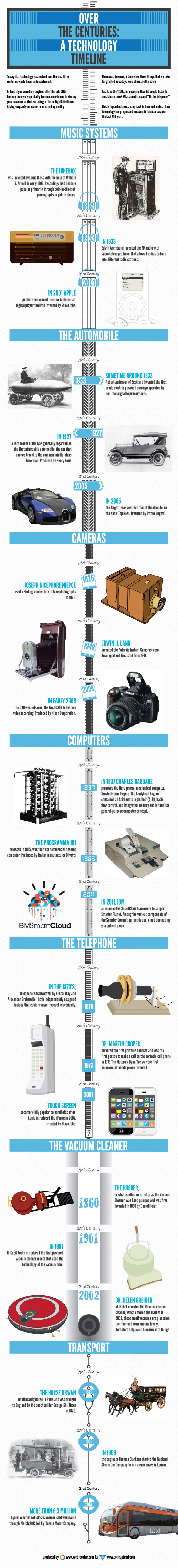 Over The Centuries: A Technology Timeline
