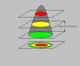 Planos equidistantes formando curvas de nivel