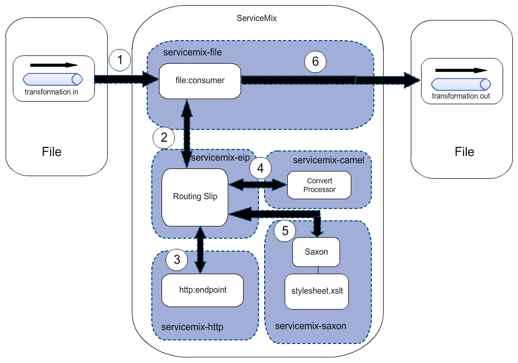 Servicemix-file messaging flow diagram