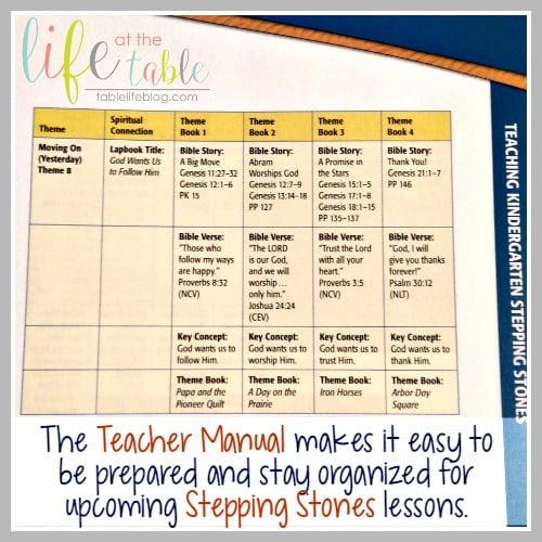Kindergarten Stepping Stones Christian Homeschool Curriculum Tablelifeblog