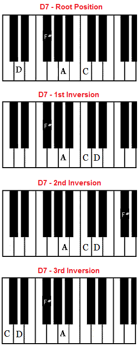 D7 Chord On Piano D Dominant Seventh Chord