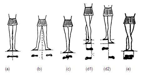 Posições dos pés e pernas