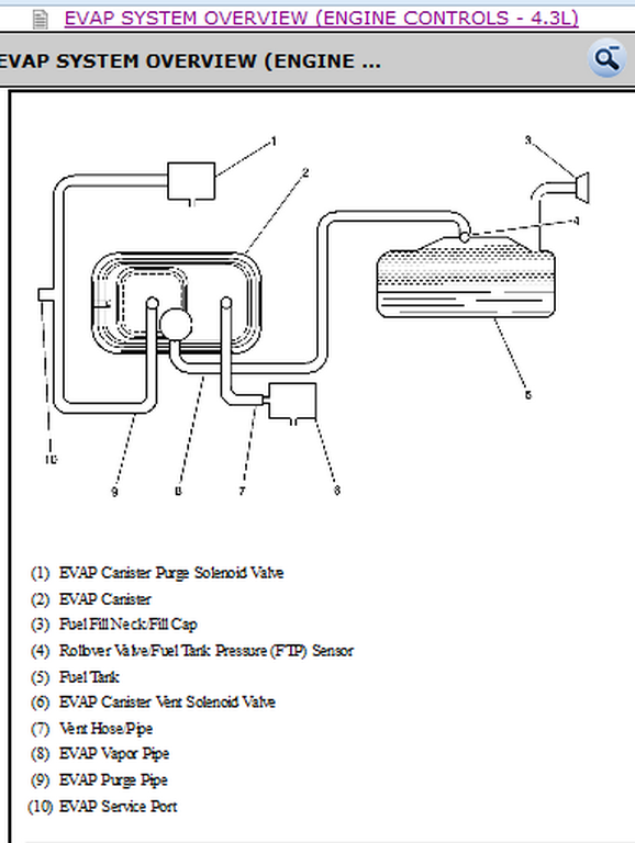 Gmc Jimmy Engine Diagram