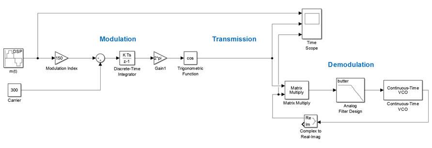 Simple Fm Transmitter Block Diagram