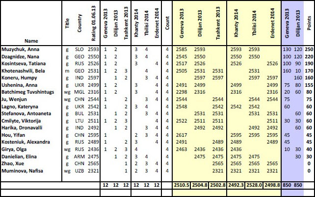 wgp_2013-2014_points.jpg
