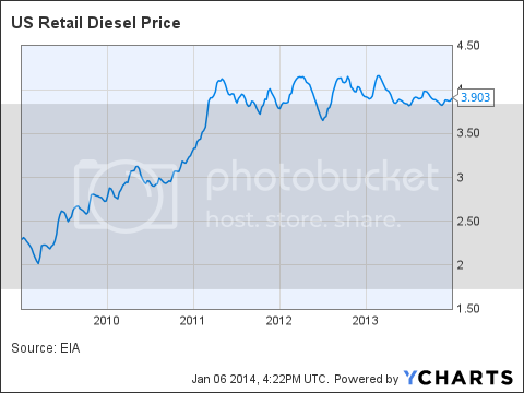 US Retail Diesel Price