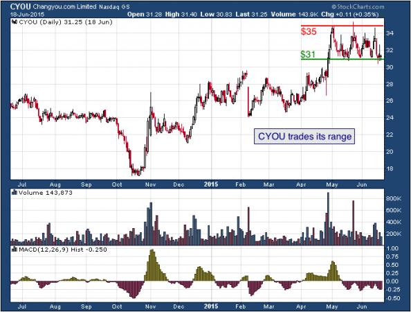 1-year chart of Changyou.com (NASDAQ: CYOU)
