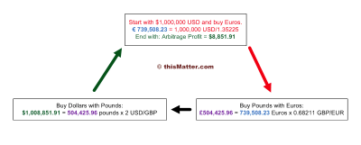 Triangular arbitrage forex work