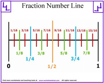 xfraction number line 01