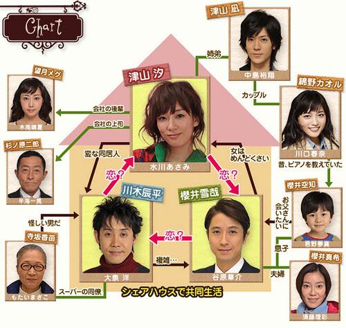 sharehouse_chart