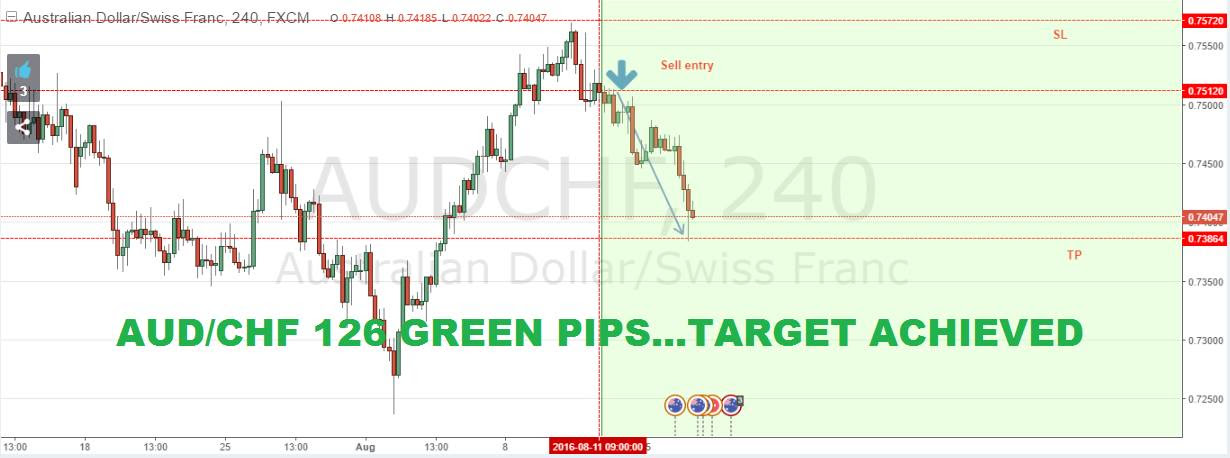Forex Training in Trichy, Trading Courses, Classes | Sulekha Trichy