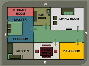 Master Bedroom Size As Per Vastu In Tamil - Home Design Ideas