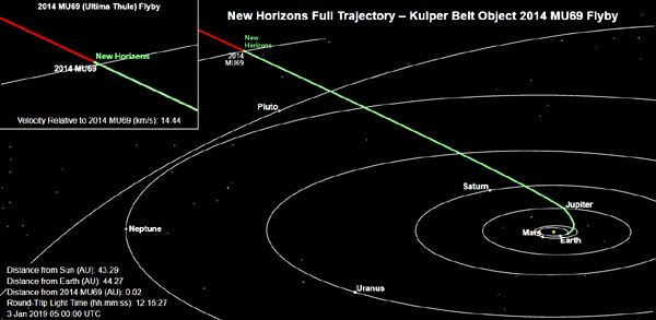 The green line marks the path traveled by the New Horizons spacecraft as of 9:00 PM, Pacific Standard Time, on January 2, 2019. It is 4.1 billion miles from Earth.