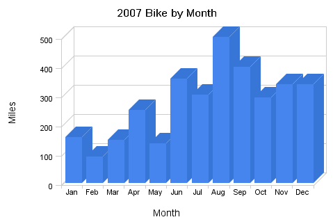 2007_bike_by_month