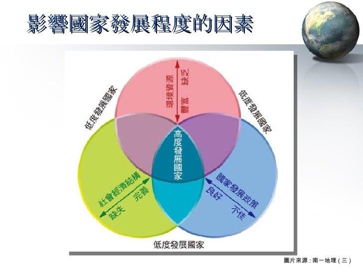 影響國家發展程度的因素 圖片來源 : 南一地理 ( 三 )