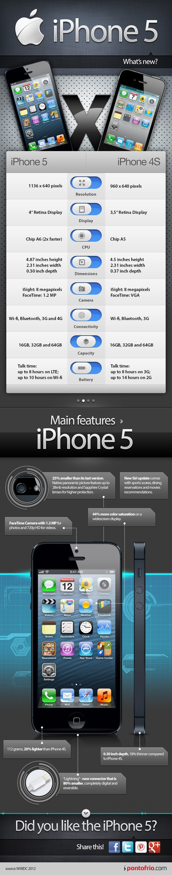 INFOGRAPHIC: iPhone 5 - Check out the new iPhone