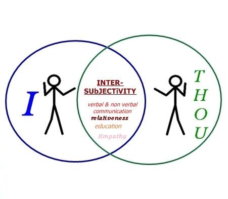 http://echopen.files.wordpress.com/2011/01/i-thou-inter-subjective-communication.jpg