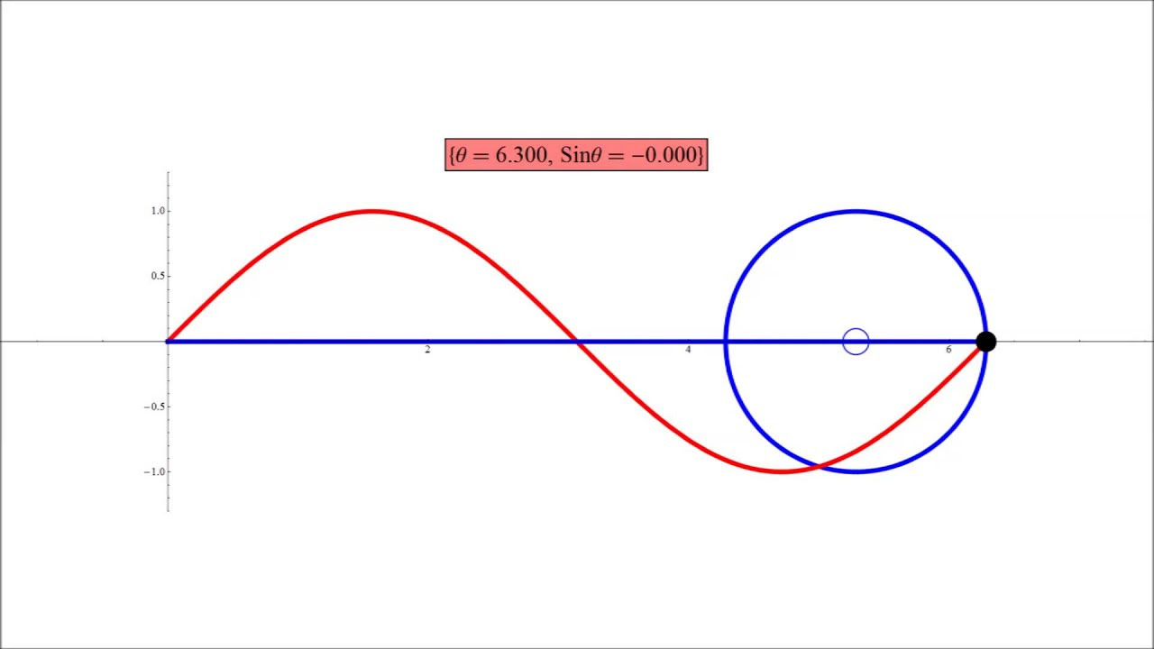 Sine Curve and the Unit Circle - YouTube