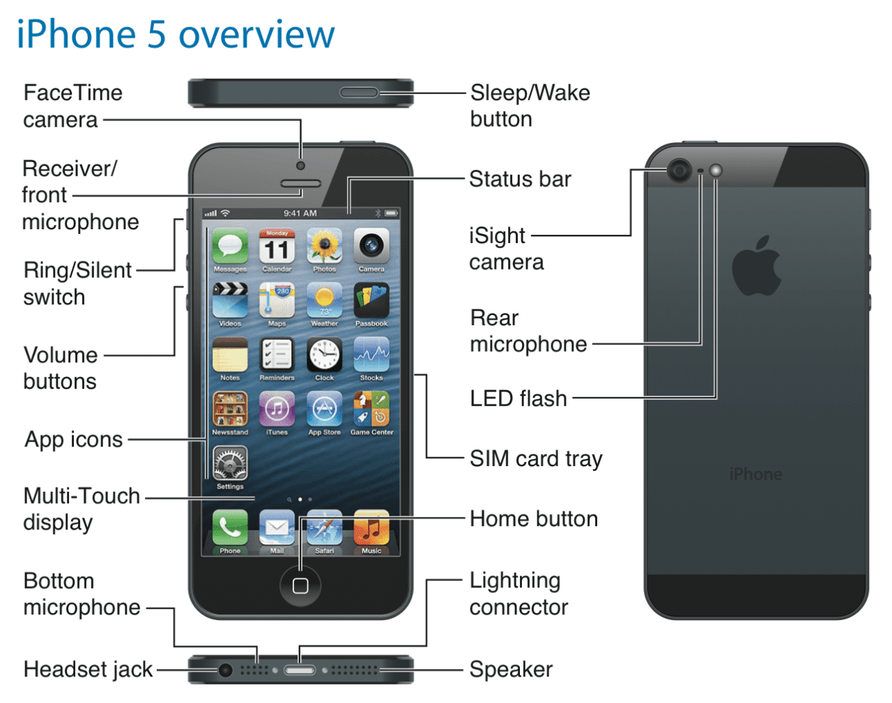 iphone 4 manual apple iphone 5 apple iphone 5 user manual 10867