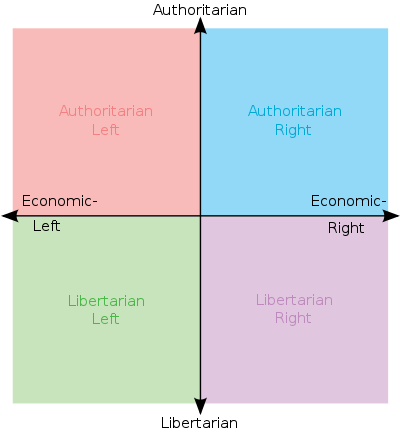http://upload.wikimedia.org/wikipedia/commons/thumb/9/9c/Political_chart.svg/400px-Political_chart.svg.png