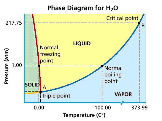 phase diagram | Craig's Sense of Wonder