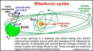 Milankovic cycle