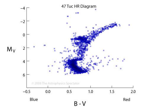Hertzsprung Russell H R Diagram