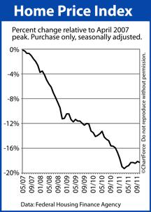 Home Price Index since April 2007 peak