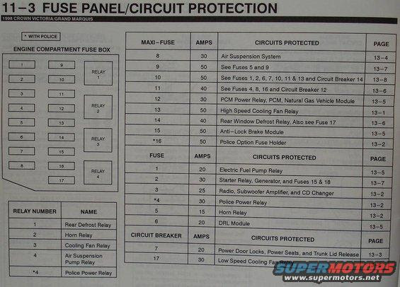 1999 Ford Crown Victoria Fuse Panel picture | SuperMotors.net