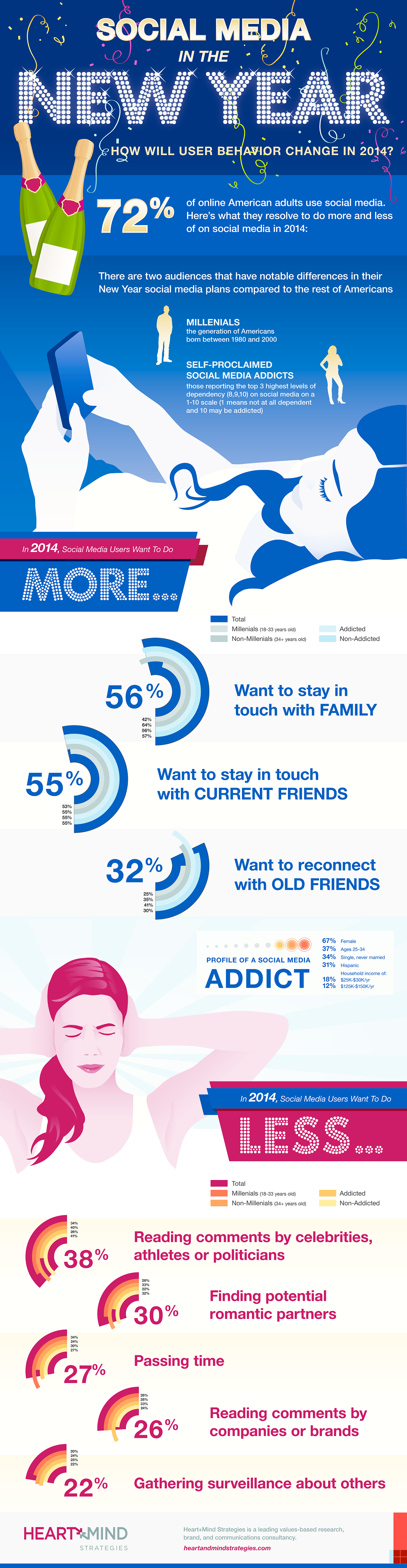 Social Media User Behaviour Change In 2014 [INFOGRAPHIC]