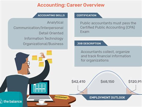 accounting resume objective statements  accounting job